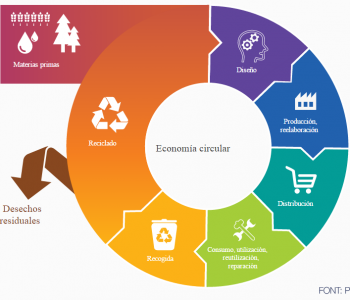 economia circular parlament europeu